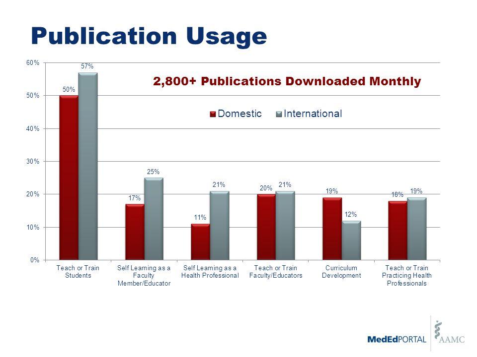 Publication Usage