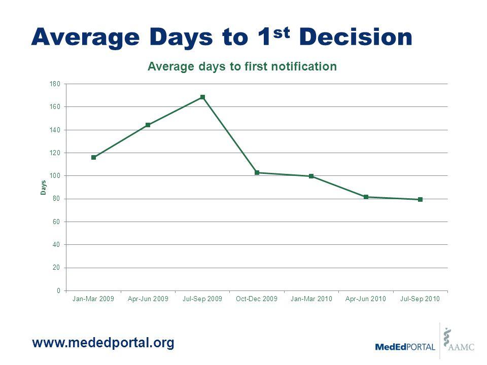 Average Days to 1 st Decision www.mededportal.org