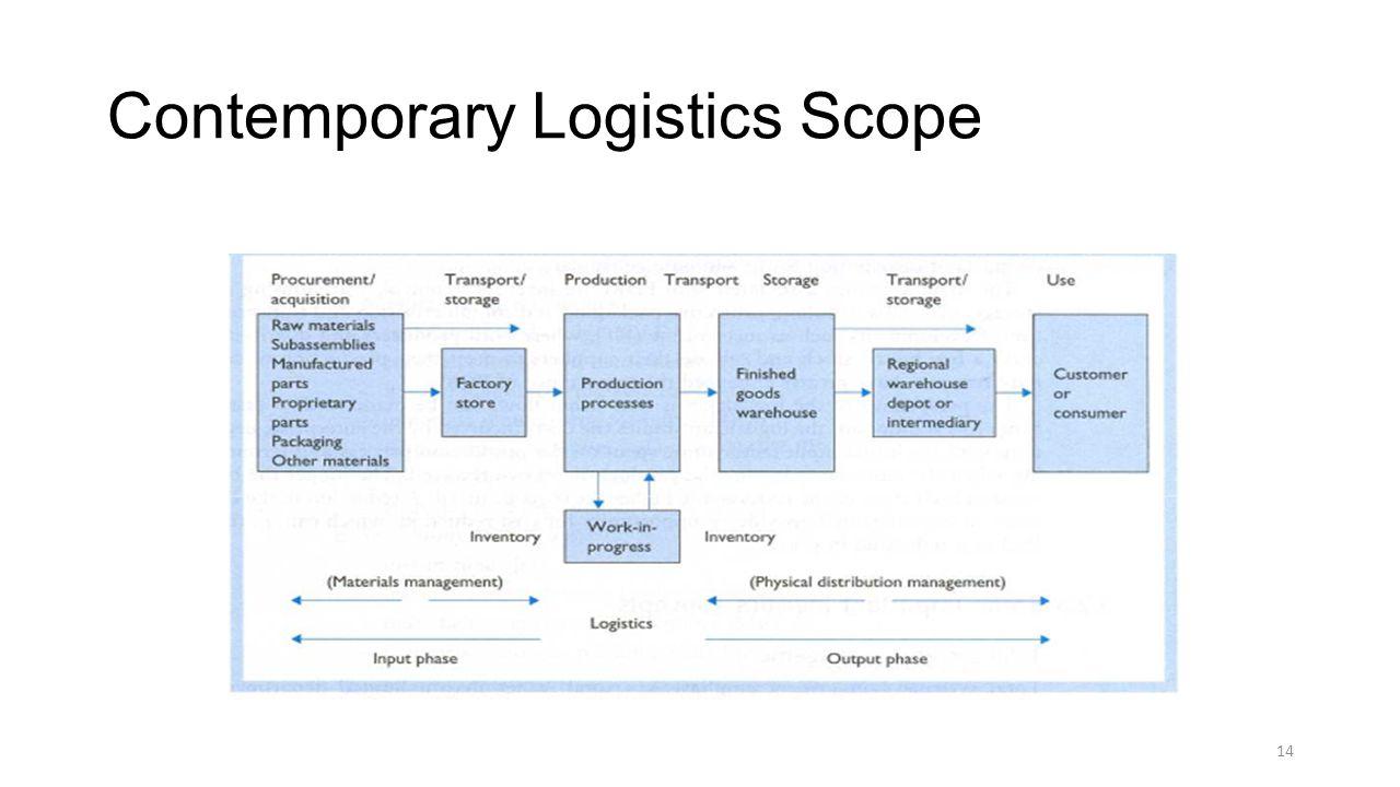Contemporary Logistics Scope 14