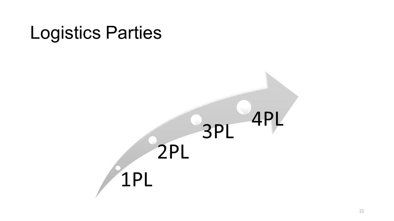 Logistics Parties 21 1PL 2PL 3PL 4PL