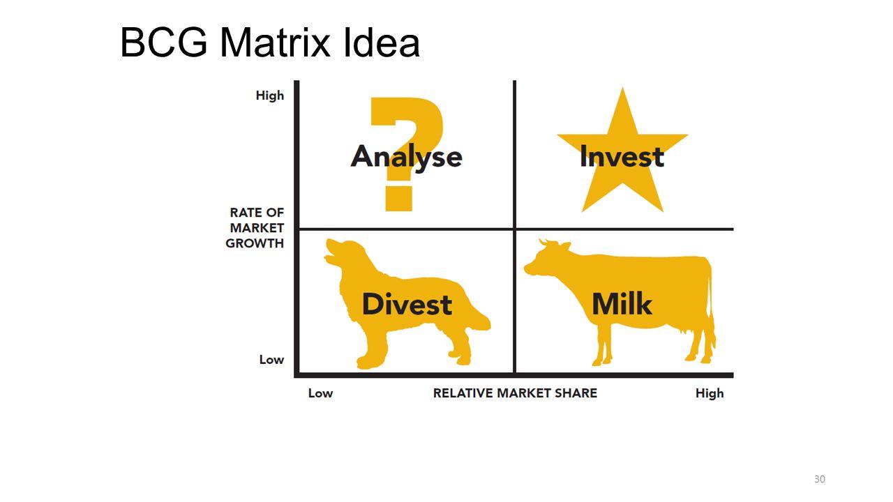 BCG Matrix Idea 30