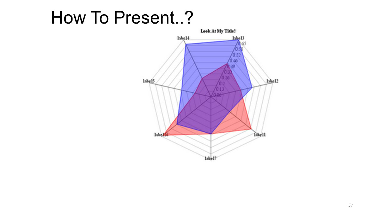 How To Present..? 37