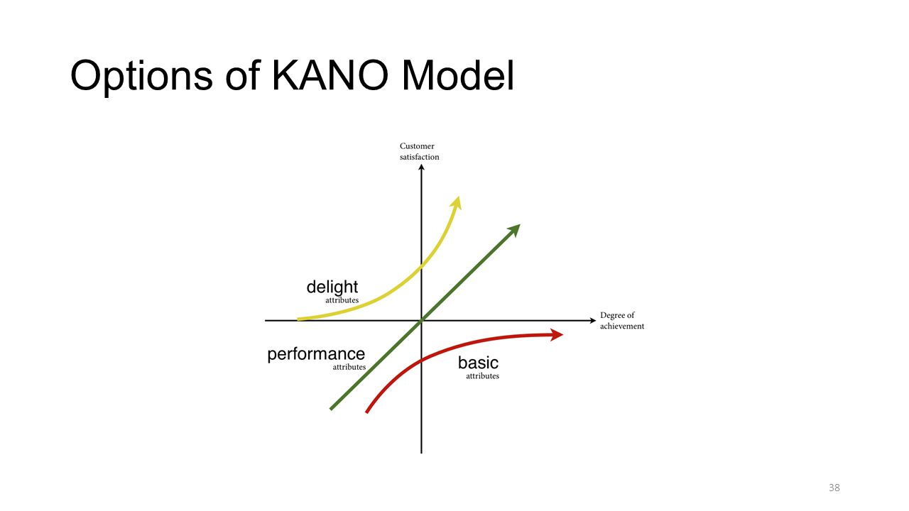 Options of KANO Model 38