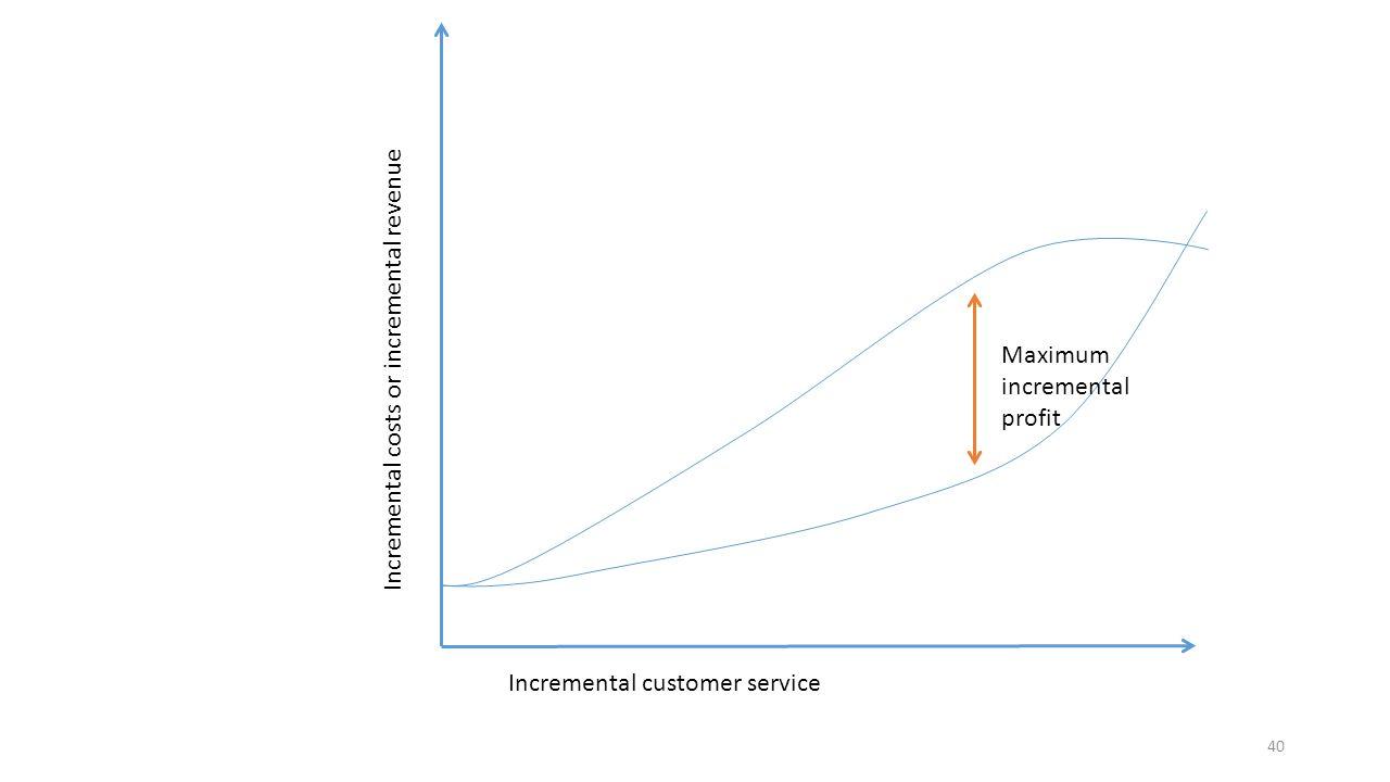 40 Incremental costs or incremental revenue Incremental customer service Maximum incremental profit