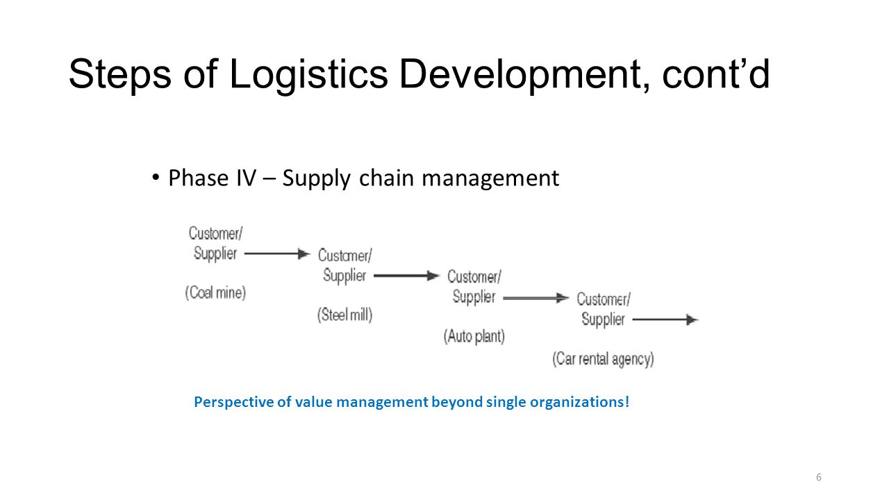 Steps of Logistics Development, cont'd Phase IV – Supply chain management 6 Perspective of value management beyond single organizations!