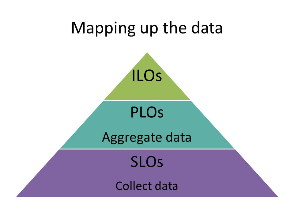 Mapping up the data ILOs PLOs Aggregate data SLOs Collect data