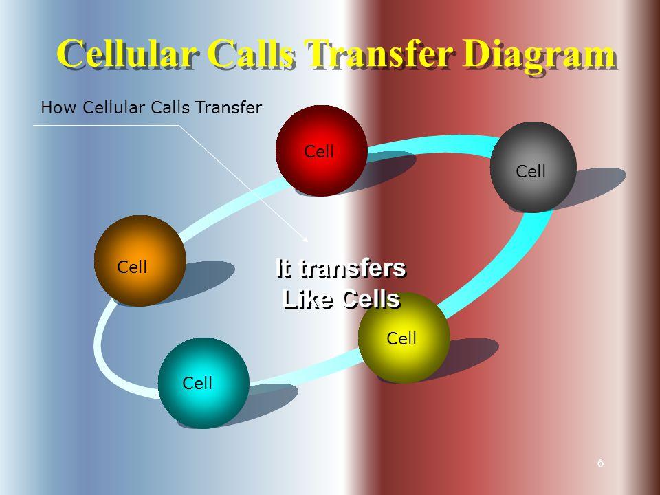 6 Cellular Calls Transfer Diagram Cell It transfers Like Cells How Cellular Calls Transfer