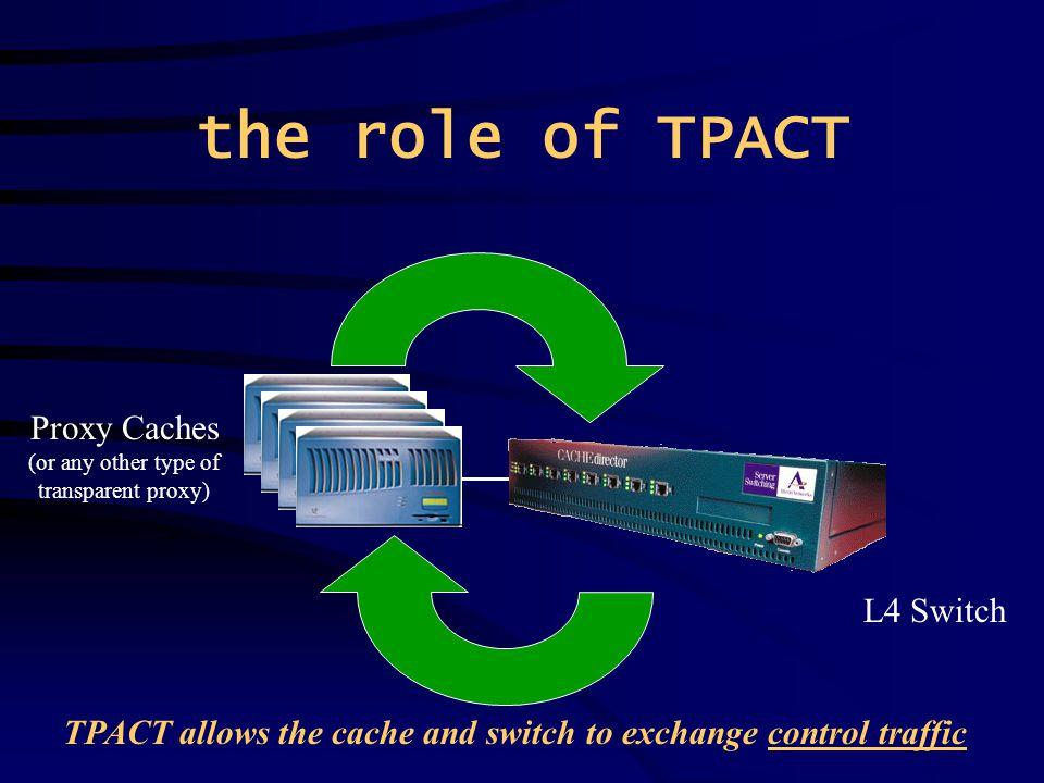 the role of TPACT Proxy Caches (or any other type of transparent proxy) L4 Switch TPACT allows the cache and switch to exchange control traffic