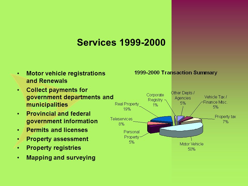 Services 1999-2000 Motor vehicle registrations and Renewals Collect payments for government departments and municipalities Provincial and federal gove