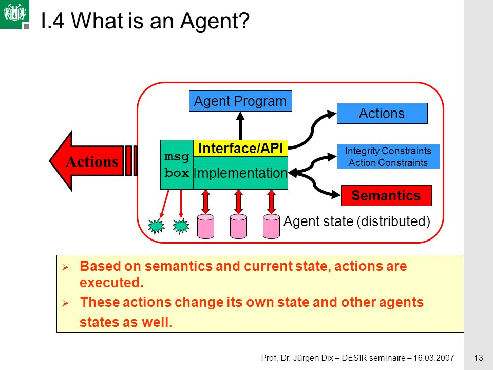 13 Prof. Dr. Jürgen Dix – DESIR seminaire – 16.03.2007 I.4 What is an Agent? Agent Program Actions msg box Agent state (distributed) Implementation In