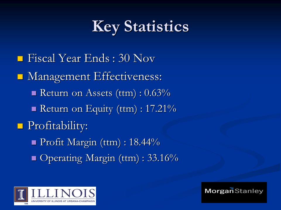 Key Statistics Fiscal Year Ends : 30 Nov Fiscal Year Ends : 30 Nov Management Effectiveness: Management Effectiveness: Return on Assets (ttm) : 0.63%