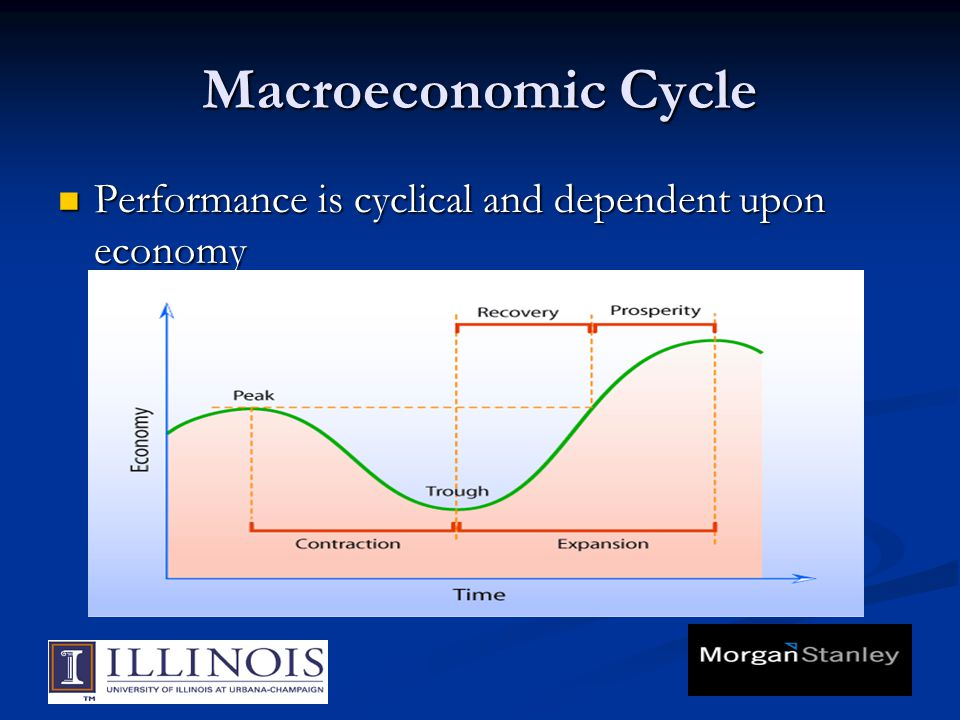 Macroeconomic Cycle Performance is cyclical and dependent upon economy Performance is cyclical and dependent upon economy