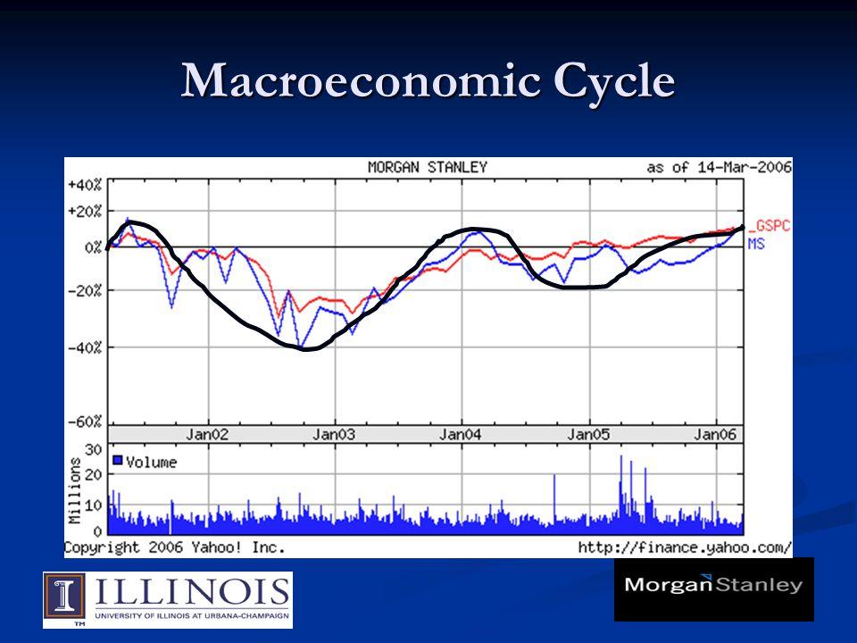Macroeconomic Cycle