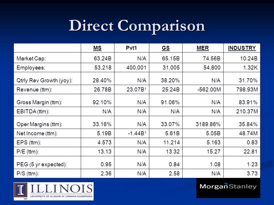 Direct Comparison MSPvt1GSMERINDUSTRY Market Cap:63.24BN/A65.15B74.56B10.24B Employees:53,218400,00131,00554,8001.32K Qtrly Rev Growth (yoy):28.40%N/A38.20%N/A31.70% Revenue (ttm):26.78B23.07B 1 25.24B-562.00M798.93M Gross Margin (ttm):92.10%N/A91.06%N/A83.91% EBITDA (ttm):N/A 210.37M Oper Margins (ttm):33.16%N/A33.07%3189.86%35.84% Net Income (ttm):5.19B-1.44B 1 5.61B5.05B48.74M EPS (ttm):4.573N/A11.2145.1630.83 P/E (ttm):13.13N/A13.3215.2722.81 PEG (5 yr expected):0.95N/A0.841.081.23 P/S (ttm):2.36N/A2.58N/A3.73