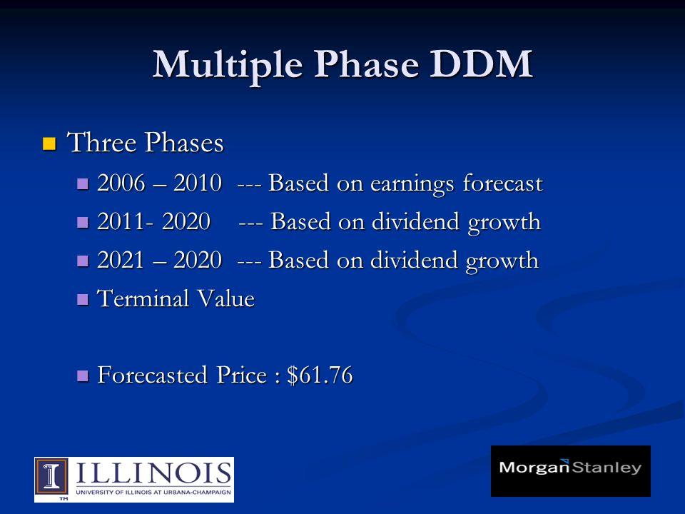 Multiple Phase DDM Three Phases Three Phases 2006 – 2010 --- Based on earnings forecast 2006 – 2010 --- Based on earnings forecast 2011- 2020 --- Base