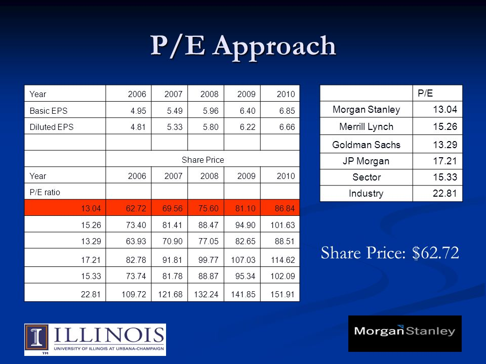 P/E Approach Year20062007200820092010 Basic EPS4.955.495.966.406.85 Diluted EPS4.815.335.806.226.66 Share Price Year20062007200820092010 P/E ratio 13.
