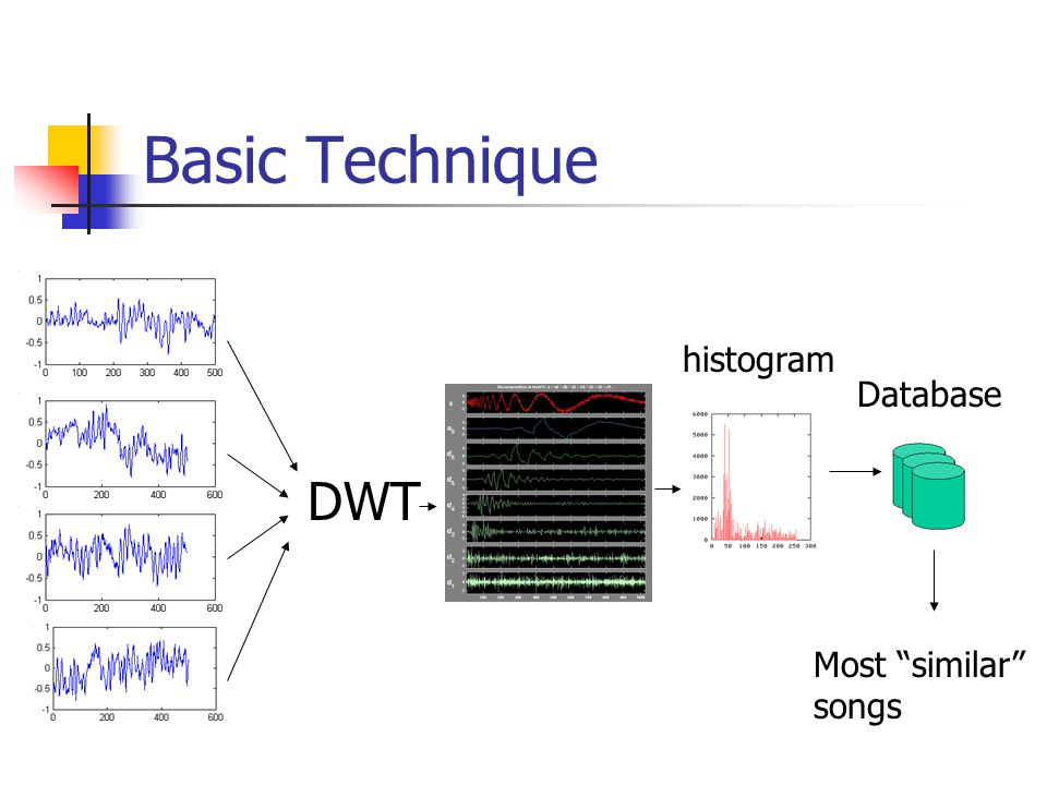 Basic Technique DWT Database Most similar songs histogram