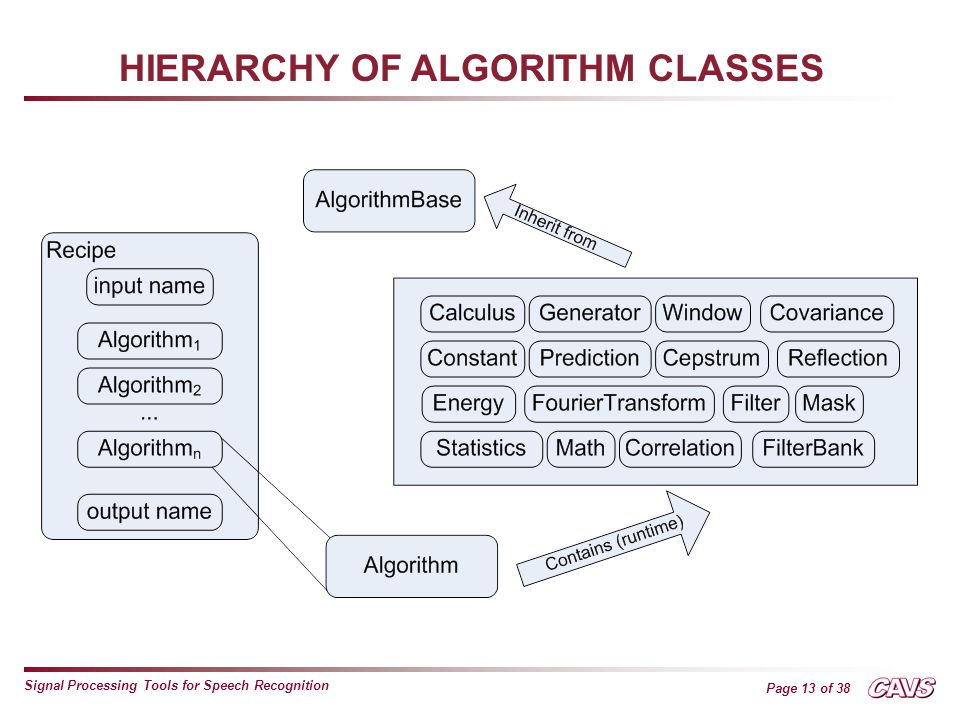 Page 13 of 38 Signal Processing Tools for Speech Recognition HIERARCHY OF ALGORITHM CLASSES