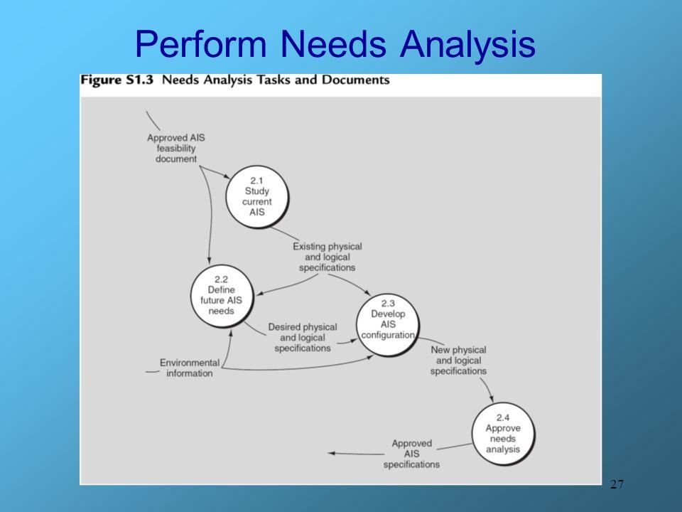 27 Perform Needs Analysis
