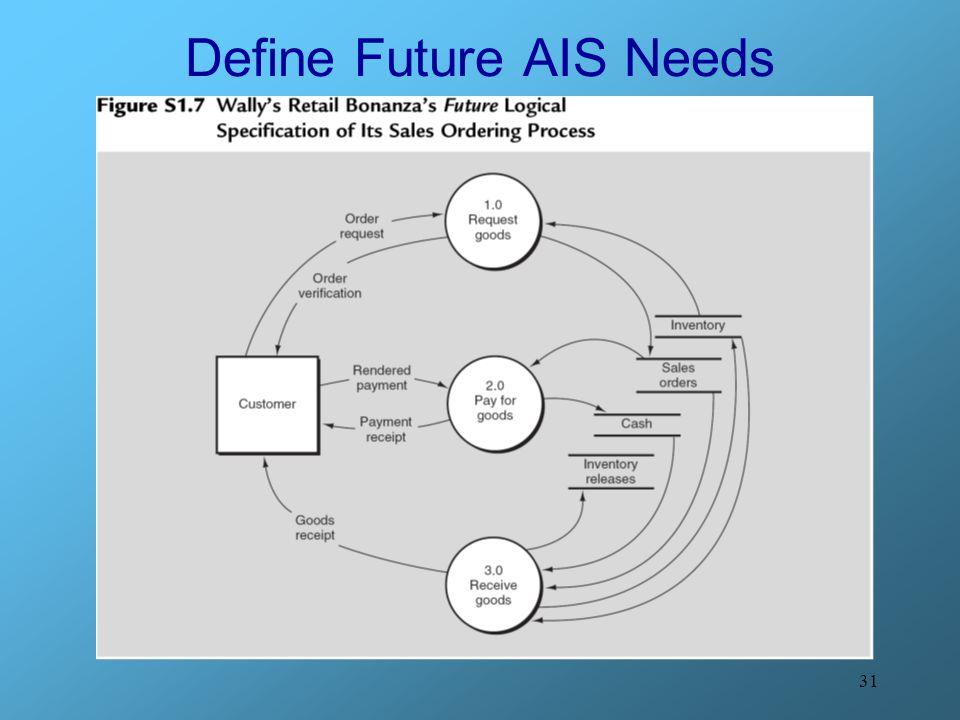 31 Define Future AIS Needs