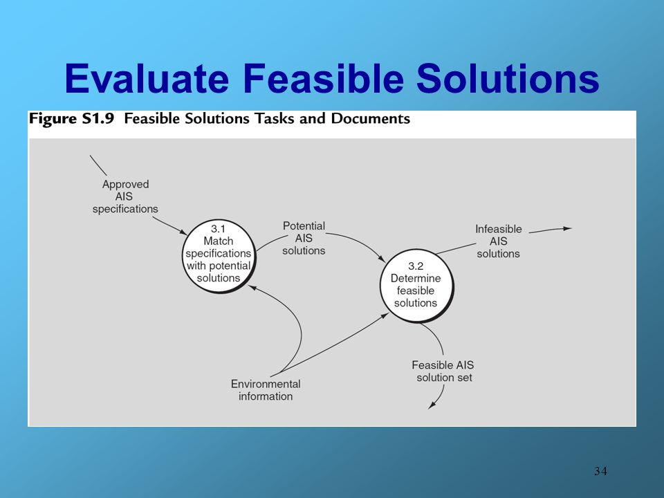 34 Evaluate Feasible Solutions