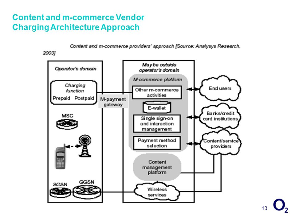 13 Content and m-commerce Vendor Charging Architecture Approach