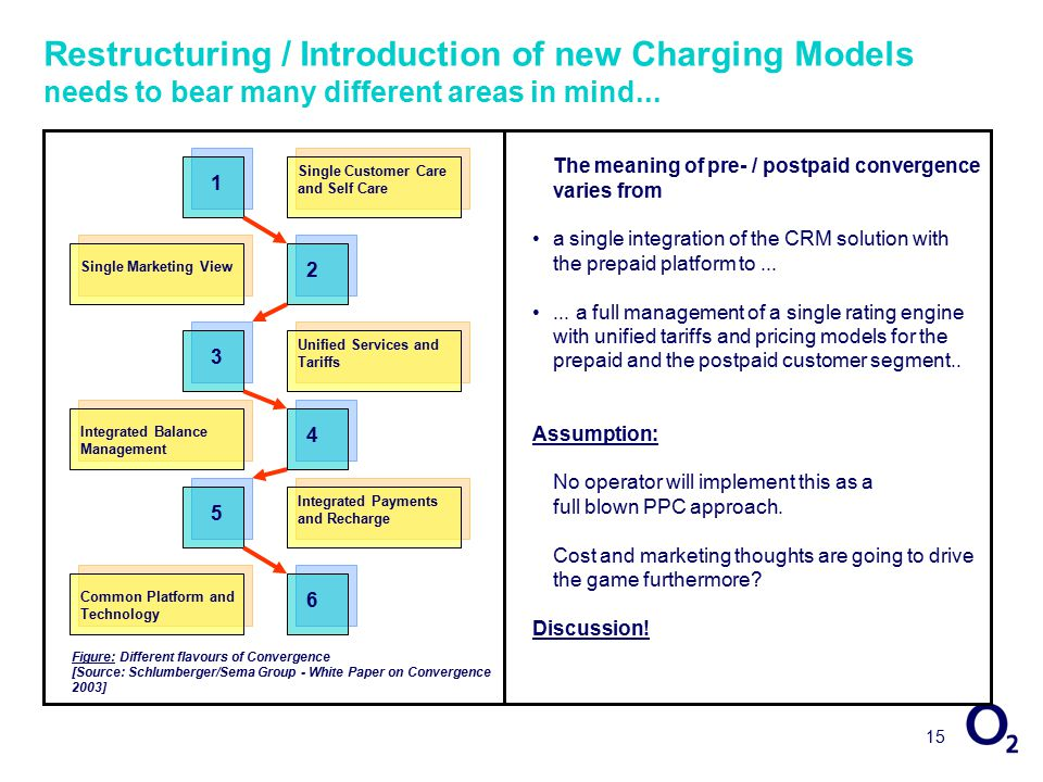 15 Restructuring / Introduction of new Charging Models needs to bear many different areas in mind...
