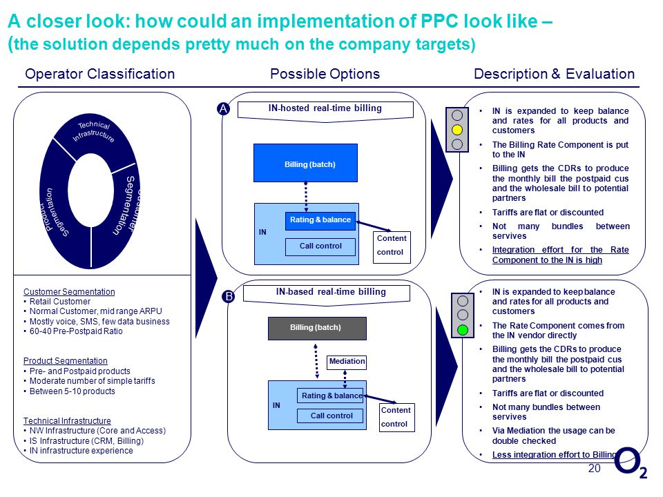 20 A closer look: how could an implementation of PPC look like – ( the solution depends pretty much on the company targets) Customer Segmentation Retail Customer Normal Customer, mid range ARPU Mostly voice, SMS, few data business 60-40 Pre-Postpaid Ratio Product Segmentation Pre- and Postpaid products Moderate number of simple tariffs Between 5-10 products Technical Infrastructure NW Infrastructure (Core and Access) IS Infrastructure (CRM, Billing) IN infrastructure experience IN-hosted real-time billing IN-based real-time billing IN Rating & balance Billing (batch) Call control Content control IN Rating & balance Billing (batch) Call control Content control Mediation A B IN is expanded to keep balance and rates for all products and customers The Billing Rate Component is put to the IN Billing gets the CDRs to produce the monthly bill the postpaid cus and the wholesale bill to potential partners Tariffs are flat or discounted Not many bundles between servives Integration effort for the Rate Component to the IN is high IN is expanded to keep balance and rates for all products and customers The Rate Component comes from the IN vendor directly Billing gets the CDRs to produce the monthly bill the postpaid cus and the wholesale bill to potential partners Tariffs are flat or discounted Not many bundles between servives Via Mediation the usage can be double checked Less integration effort to Billing Operator ClassificationPossible OptionsDescription & Evaluation