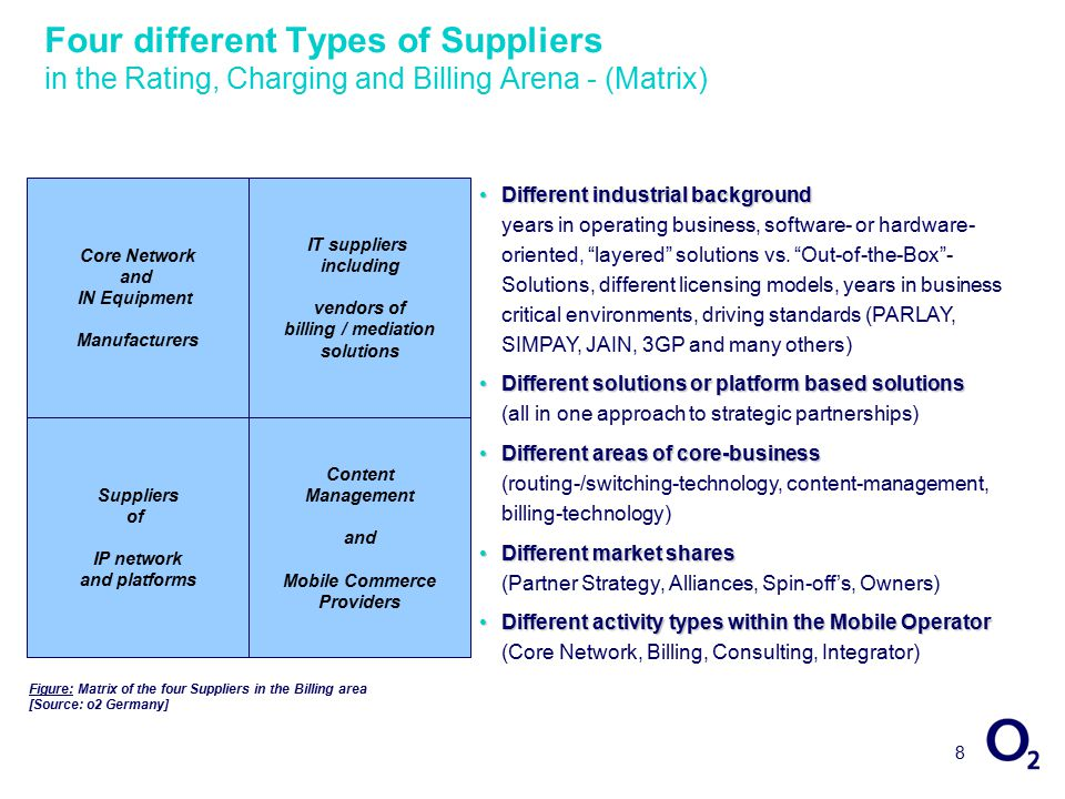 8 Four different Types of Suppliers in the Rating, Charging and Billing Arena - (Matrix) Core Network and IN Equipment Manufacturers IT suppliers including vendors of billing / mediation solutions Suppliers of IP network and platforms Content Management and Mobile Commerce Providers Different industrial backgroundDifferent industrial background years in operating business, software- or hardware- oriented, layered solutions vs.