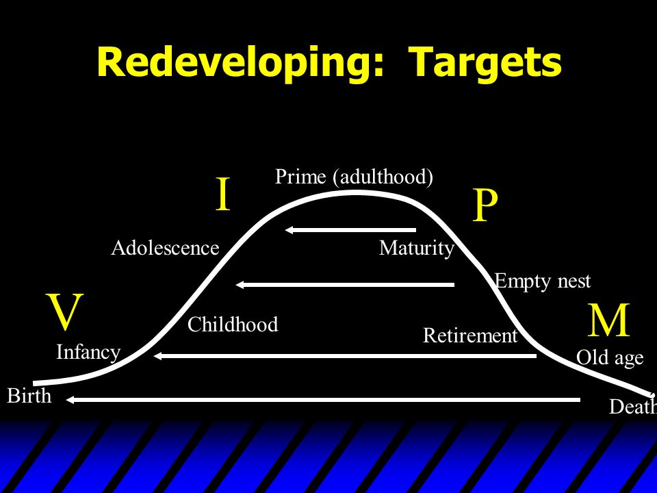 Redeveloping: Targets Birth Infancy Childhood Adolescence Prime (adulthood) Maturity Empty nest Retirement Old age Death V I P M