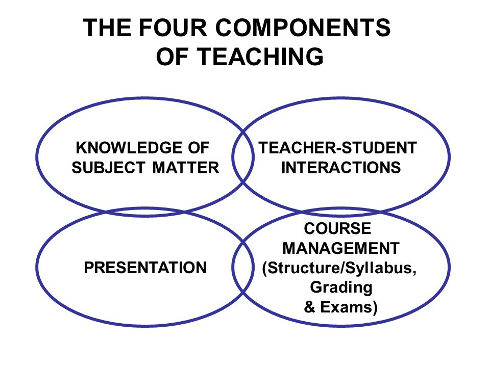 THE FOUR COMPONENTS OF TEACHING KNOWLEDGE OF SUBJECT MATTER TEACHER-STUDENT INTERACTIONS COURSE MANAGEMENT (Structure/Syllabus, Grading & Exams) PRESENTATION