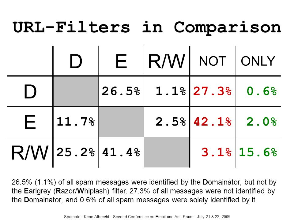 Spamato - Keno Albrecht - Second Conference on Email and Anti-Spam - July 21 & 22, 2005 URL-Filters in Comparison DER/W NOTONLY D 26.5% 1.1%27.3% 0.6% E 11.7% 2.5%42.1% 2.0% R/W 25.2%41.4% 3.1%15.6% 26.5% (1.1%) of all spam messages were identified by the Domainator, but not by the Earlgrey (Razor/Whiplash) filter.