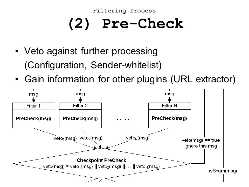 Veto against further processing (Configuration, Sender-whitelist) Gain information for other plugins (URL extractor) Filtering Process (2) Pre-Check