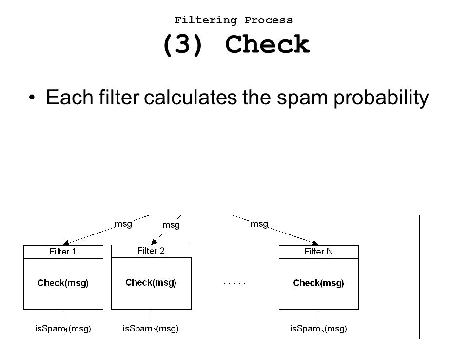 The overall spam probability is calculated and returned to the email client Filtering Process (4) Decision