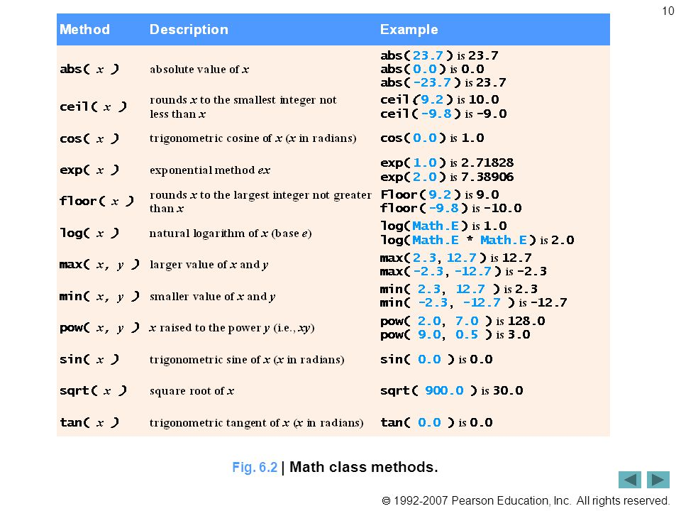  1992-2007 Pearson Education, Inc. All rights reserved. 10 Fig. 6.2 | Math class methods.
