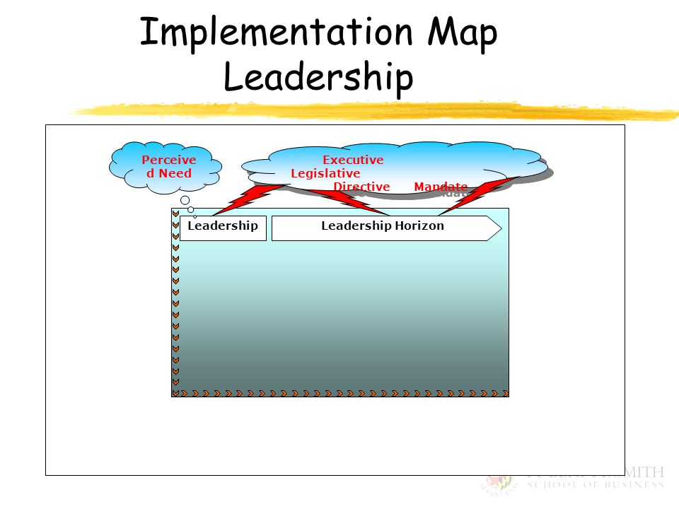 Implementation Map Leadership Leadership HorizonLeadership Executive Legislative Directive Mandate Executive Legislative Directive Mandate Perceive d Need