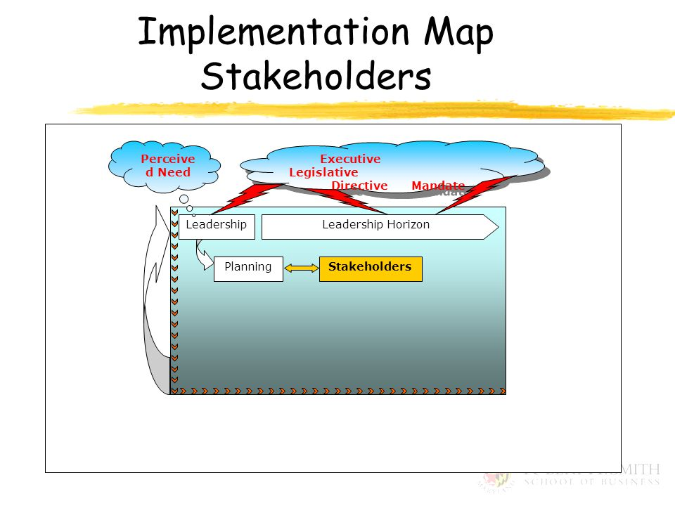 Leadership HorizonLeadership PlanningStakeholders Executive Legislative Directive Mandate Executive Legislative Directive Mandate Perceive d Need Implementation Map Stakeholders