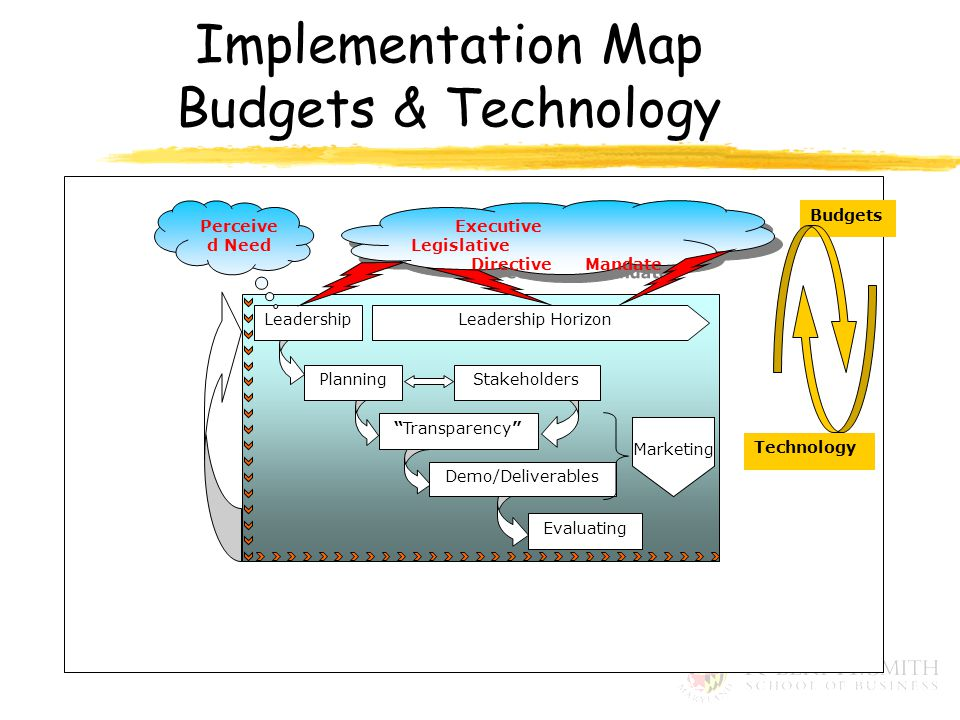 Budgets Leadership HorizonLeadership PlanningStakeholders Transparency Demo/Deliverables Evaluating Technology Executive Legislative Directive Mandate Executive Legislative Directive Mandate Marketing Perceive d Need Implementation Map Budgets & Technology