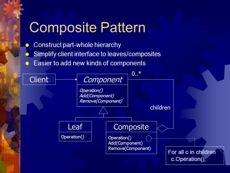 Composite Pattern Component Operation() Add(Component) Remove(Component) Composite Operation() Add(Component) Remove(Component) Leaf Operation() Clien