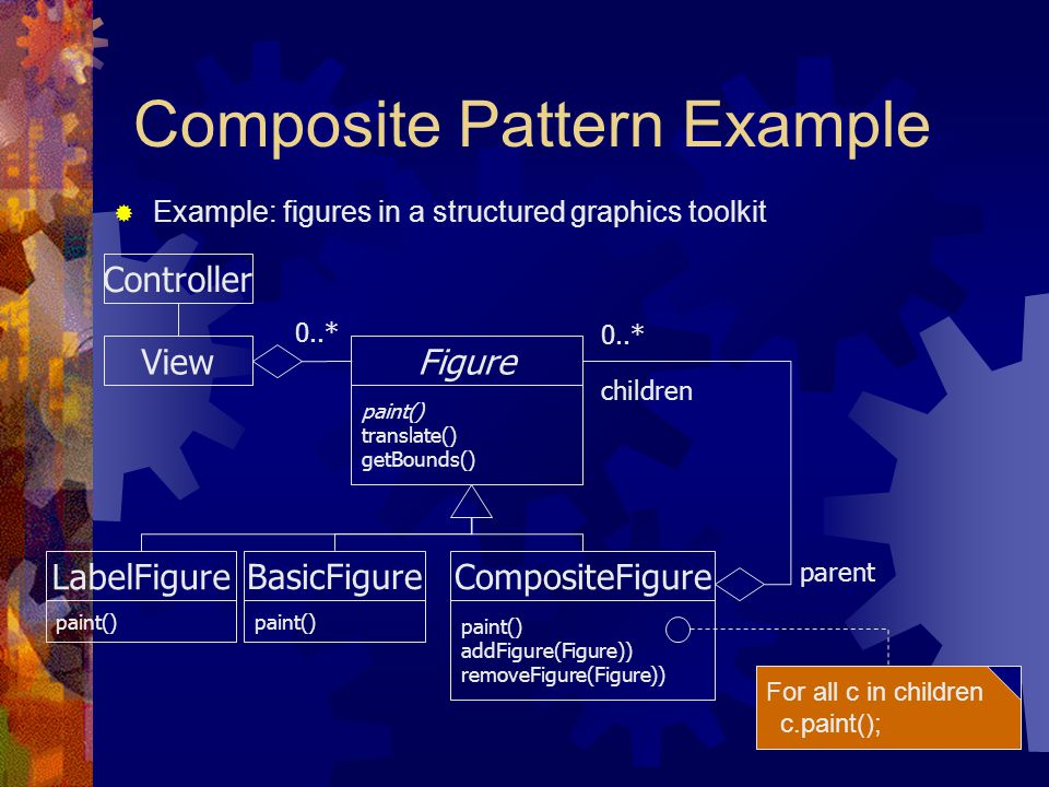 Composite Pattern Example Figure paint() translate() getBounds() CompositeFigure paint() addFigure(Figure)) removeFigure(Figure)) BasicFigure paint() View children 0..* For all c in children c.paint();  Example: figures in a structured graphics toolkit LabelFigure paint() 0..* Controller parent