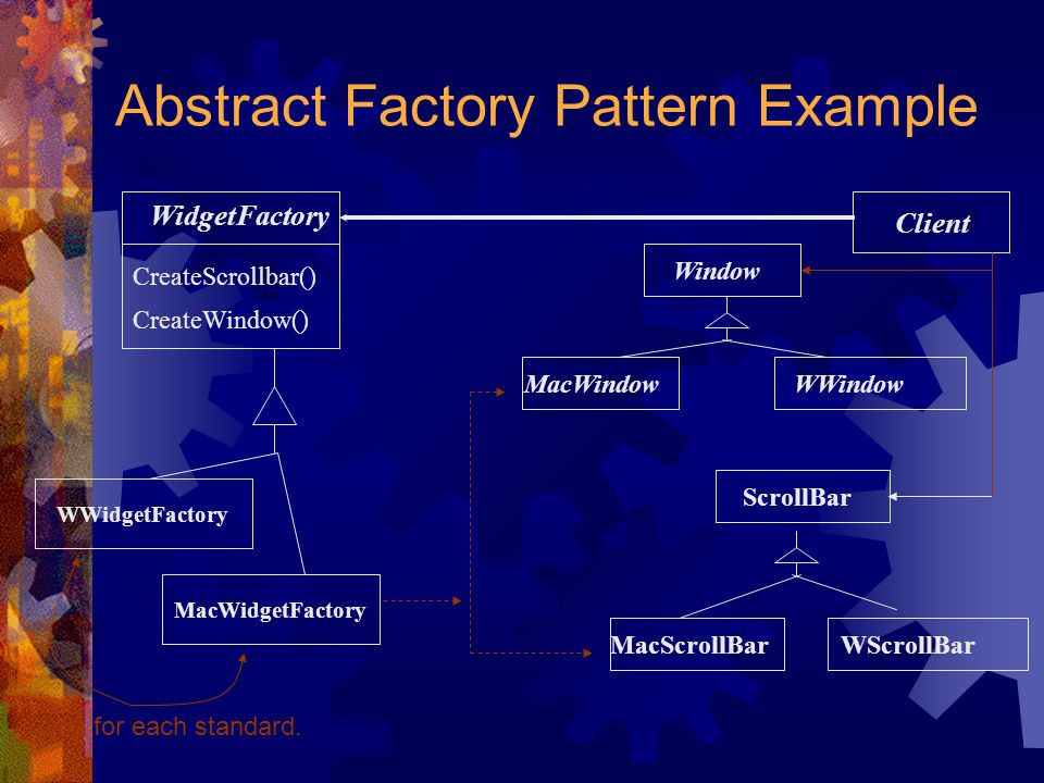 Abstract Factory Pattern Example WidgetFactory CreateScrollbar() CreateWindow() WindowScrollBar WWidgetFactory MacWidgetFactory Client WWindowMacWindow MacScrollBarWScrollBar One for each standard.