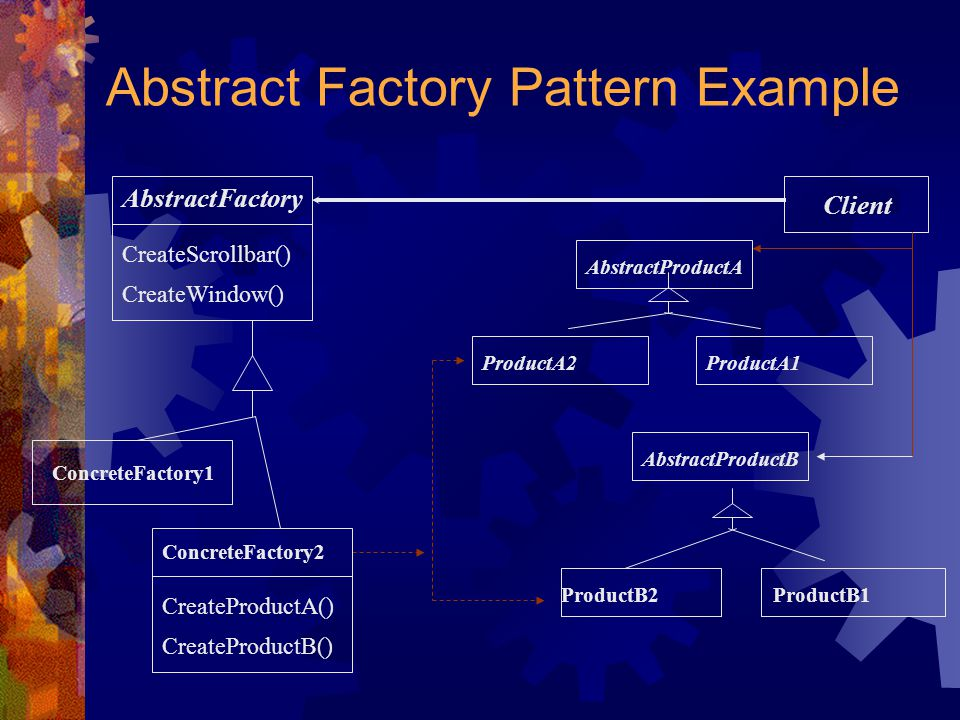Abstract Factory Pattern Example AbstractFactory CreateScrollbar() CreateWindow() ConcreteFactory1 Client ProductA1ProductA2 AbstractProductA ProductB2ProductB1 AbstractProductB ConcreteFactory2 CreateProductA() CreateProductB()