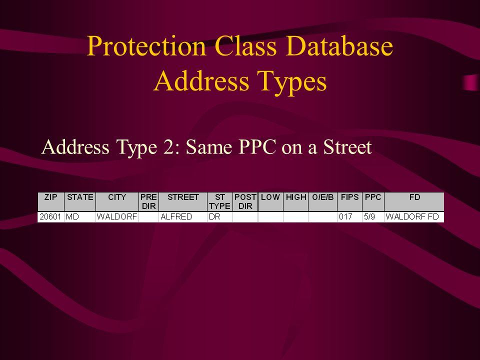 Protection Class Database Address Types Address Type 2: Same PPC on a Street