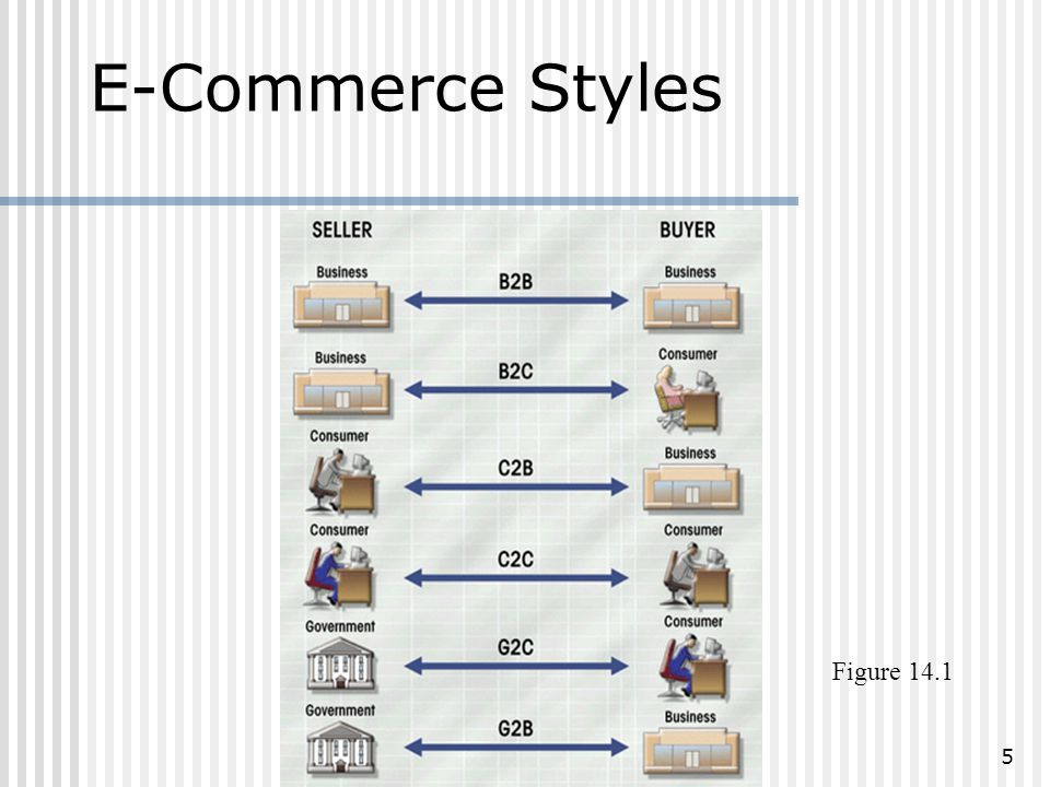 5 E-Commerce Styles Figure 14.1