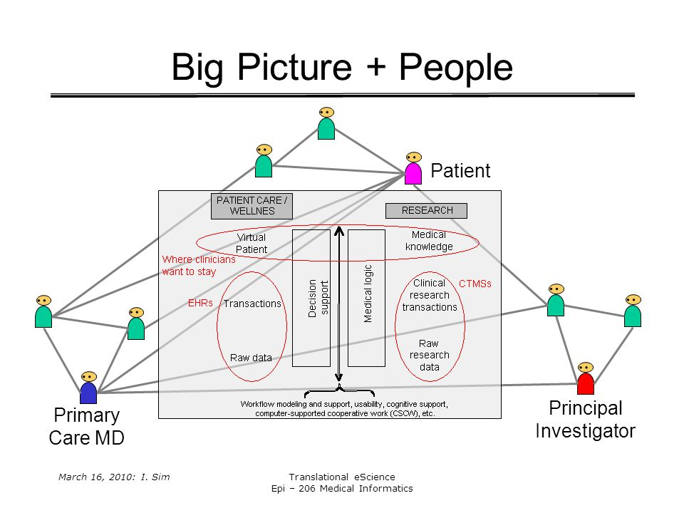 March 16, 2010: I.SimTranslational eScience Epi – 206 Medical Informatics Big Picture + People..