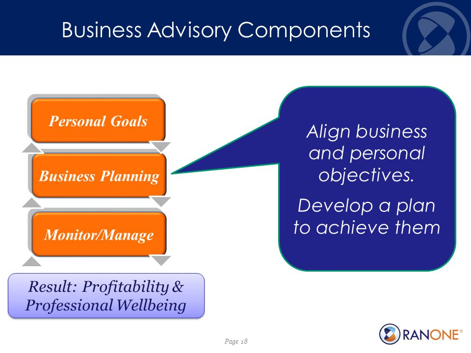 Page 18 Personal Goals Business Planning Monitor/Manage Result: Profitability & Professional Wellbeing Align business and personal objectives.
