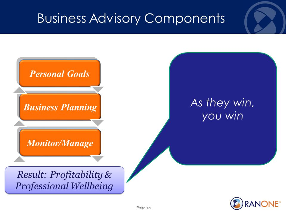 Page 20 Personal Goals Business Planning Monitor/Manage Result: Profitability & Professional Wellbeing As they win, you win Business Advisory Components