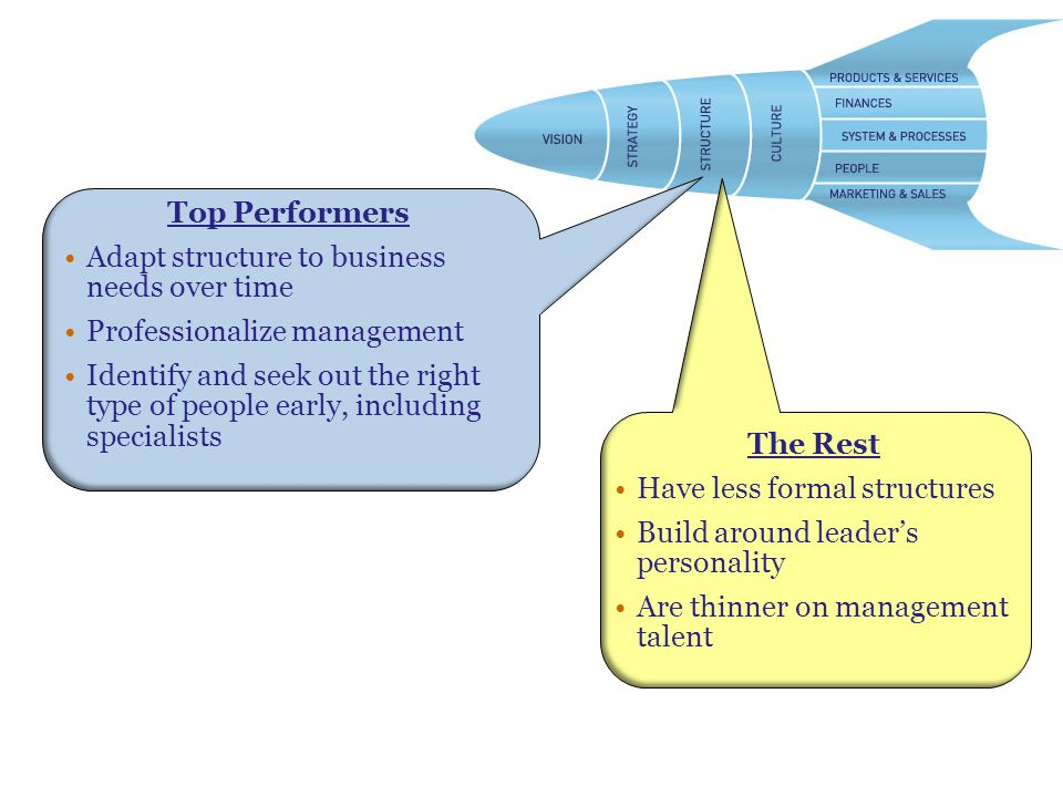 Structure Top Performers Adapt structure to business needs over time Professionalize management Identify and seek out the right type of people early, including specialists The Rest Have less formal structures Build around leader's personality Are thinner on management talent
