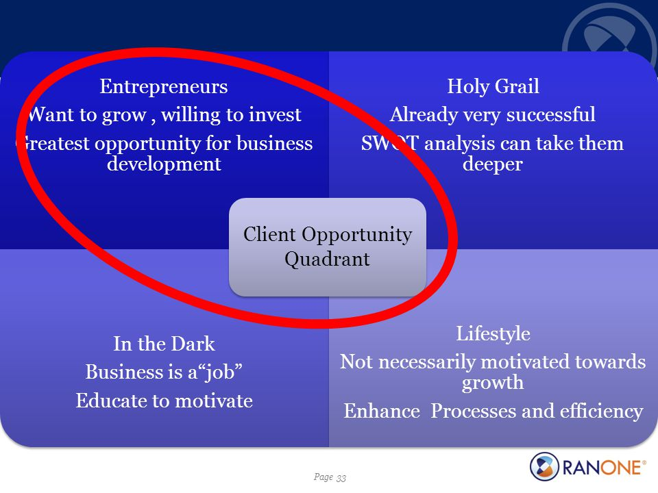 Page 33 Entrepreneurs Want to grow, willing to invest Greatest opportunity for business development Holy Grail Already very successful SWOT analysis can take them deeper In the Dark Business is a job Educate to motivate Lifestyle Not necessarily motivated towards growth Enhance Processes and efficiency Client Opportunity Quadrant
