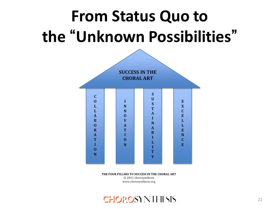 From Status Quo to the Unknown Possibilities 22
